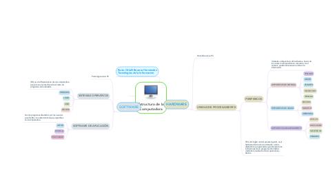 Mind Map: Estructura de la Computadora