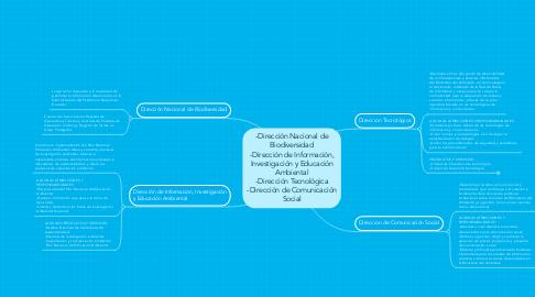 Mind Map: -Dirección Nacional de Biodiversidad -Dirección de Información, Investigación y Educación Ambiental -Dirección Tecnológica -Dirección de Comunicación Social