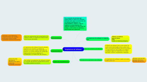 Mind Map: Arquitectura de Software