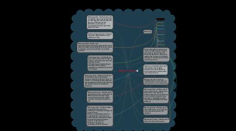 Mind Map: Përdorimi i menyve
