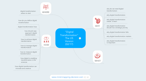"Mind Map: ""Digital Transformation"" The US Version (02/17)"