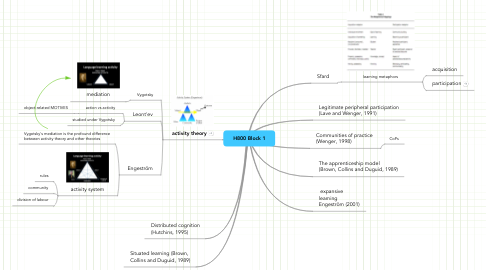Mind Map: H800 Block 1