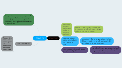 Mind Map: GOING TO