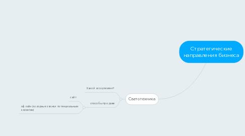 Mind Map: Стратегические направления бизнеса