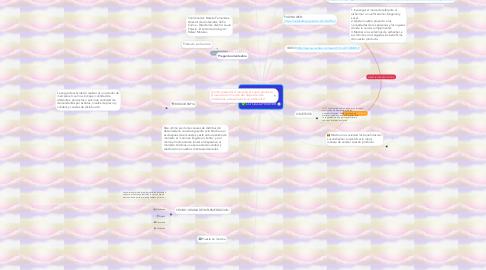 Mind Map: LOCALIZHEIMER