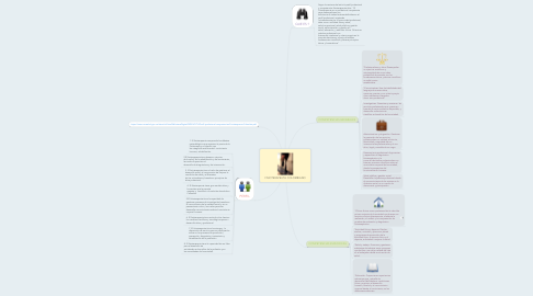 Mind Map: FISIOTERAPEUTA COLOMBIANO