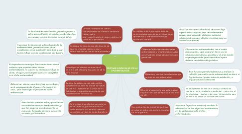 Mind Map: FUNCIONES ESENCIALES DE LA EPIDEMIOLOGÍA.