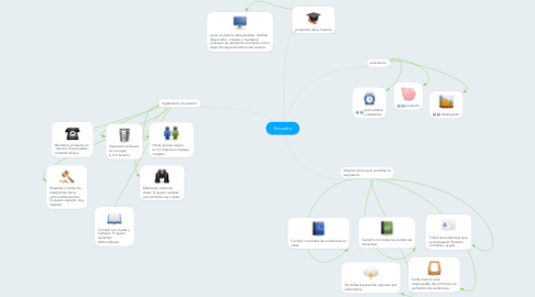 Mind Map: Encuadre