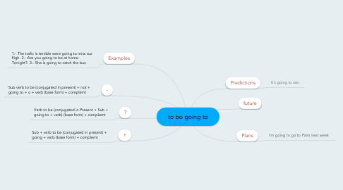 Mind Map: to bo going to