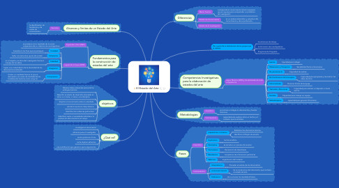 Mind Map: El Estado del Arte