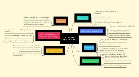 Mind Map: 7 TIPOS DE DESPERDICIOS