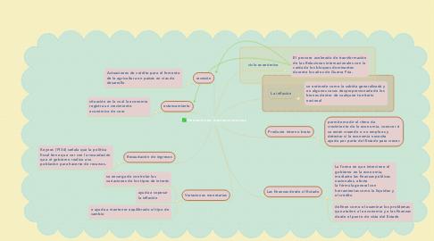 Mind Map: Herramientas macroeconómicas