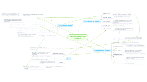 Mind Map: Educational Technology Standards