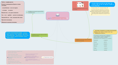 Mind Map: Дифференциация звонких и глухих согласных. Звуки [ В-Ф]
