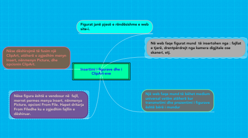 Mind Map: Insertimi i figurave dhe i ClipArt-eve