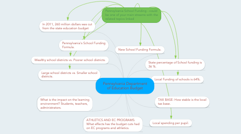 Mind Map: Pennsylvania Department of Education Budget