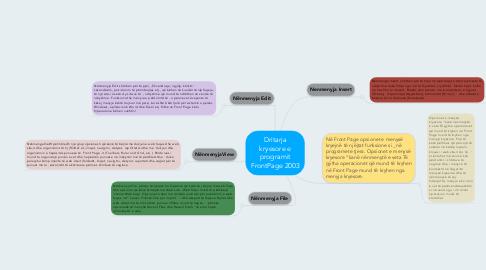 Mind Map: Dritarja kryesore e programit FrontPage 2003