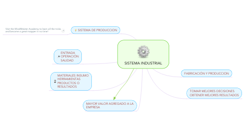 Mind Map: SISTEMA INDUSTRIAL