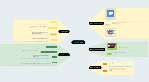 Mind Map: Education Apps