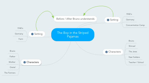 Mind Map: The Boy in the Striped Pajamas