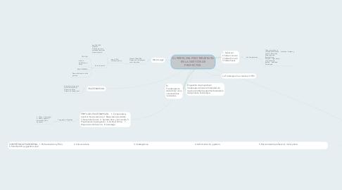Mind Map: EL PERFIL DEL FISIOTERAPEUTA EN LA GESTIÓN DE PROYECTOS.