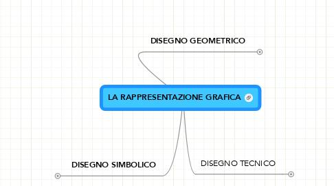 Mind Map: LA RAPPRESENTAZIONE GRAFICA