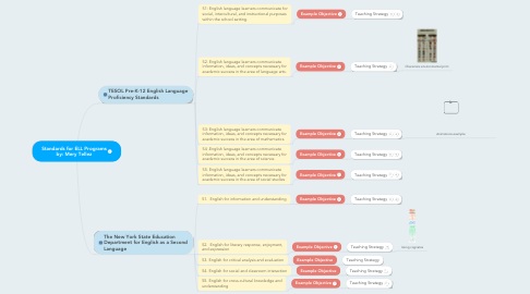 Mind Map: Standards for ELL Programs by: Mery Tellez