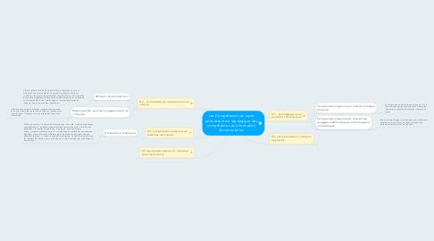Mind Map: Les Compétences du socle permettant de développer des compétences en information documentation