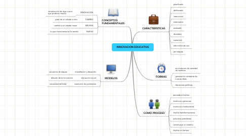 Mind Map: INNOVACION EDUCATIVA