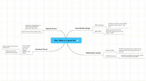 Mind Map: War: What is it good for?