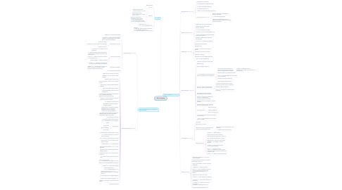 Mind Map: Я все выучу