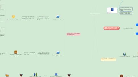 Mind Map: Perfil Profesional Del Fisioterapeuta