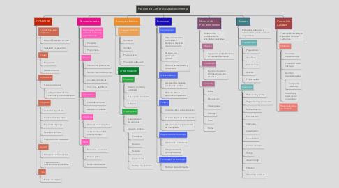 Mind Map: Función de Compras y Abastecimientos