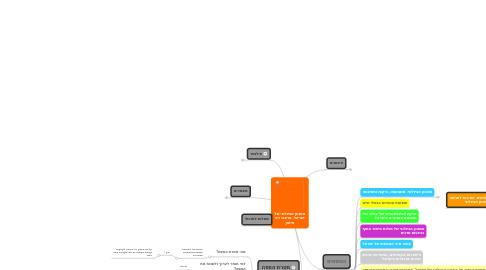 Mind Map: המגוון הביולוגי שלישראל. מרצה: דניסימון