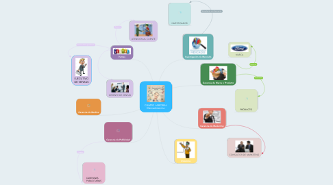Mind Map: CAMPO LABORAL Mercadotecnia