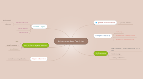 Mind Map: Achievements of Feminism