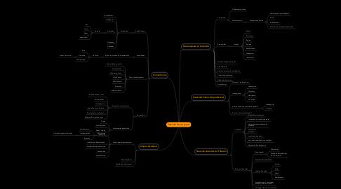 Mind Map: Perfil del Fisioterapeuta