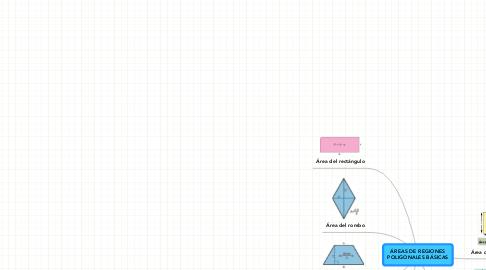 Mind Map: ÁREAS DE REGIONESPOLIGONALES BÁSICAS