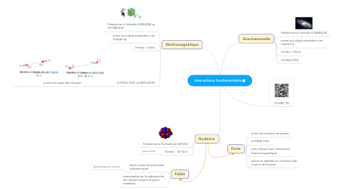 Mind Map: Interactions fondamentales