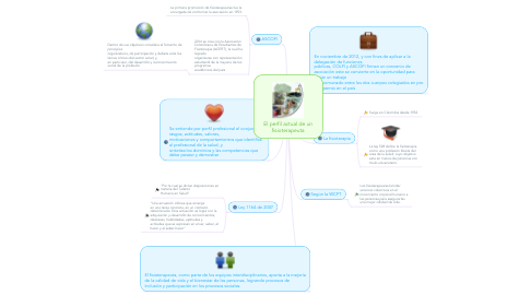 Mind Map: El perfil actual de un fisioterapeuta