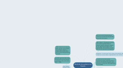 Mind Map: Medición da audiencia en España
