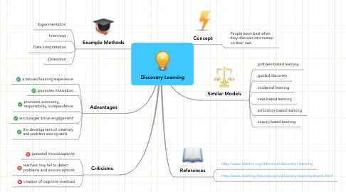 Mind Map: Discovery Learning