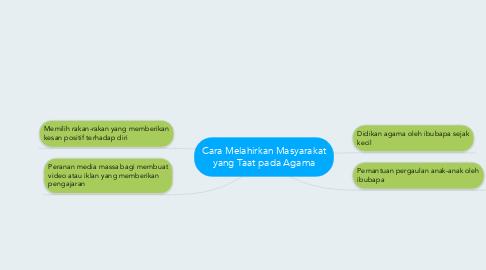 Mind Map: Cara Melahirkan Masyarakat yang Taat pada Agama