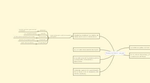 Mind Map: Modelos de Harold  Lasswell