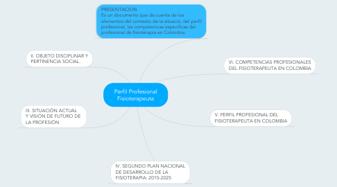 Mind Map: Perfil Profesional Fisioterapeuta