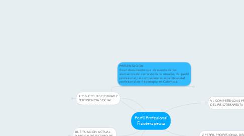 Mind Map: Perfil Profesional Fisioterapeuta