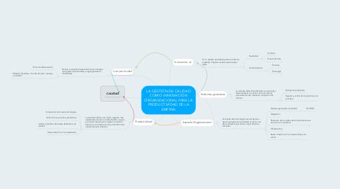Mind Map: LA GESTIÓN DE CALIDAD COMO INNOVACIÓN ORGANIZACIONAL PARA LA PRODUCTIVIDAD DE LA EMPRSA
