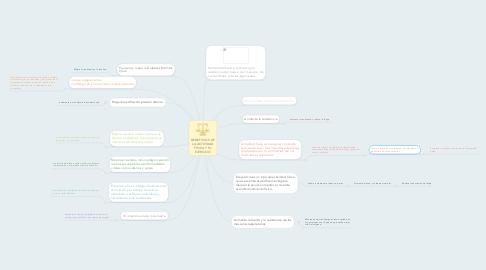 Mind Map: BENEFICIOS DE LA ACTIVIDAD FÍSICA Y EL EJERCICIO