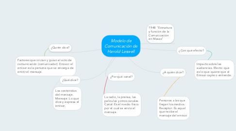 Mind Map: Modelo de Comunicación de Harold Laswell