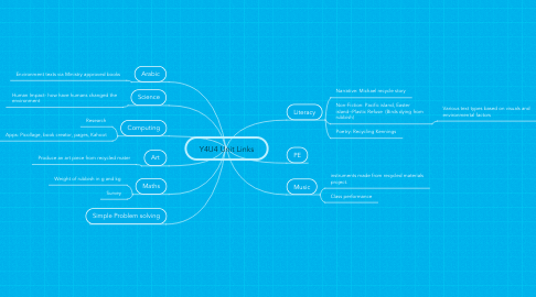 Mind Map: Y4U4 Unit Links
